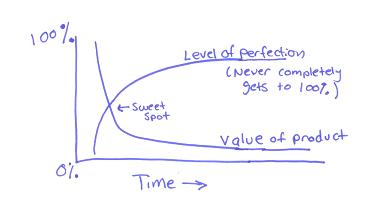 Chart shows perfection and value parabolas, where perfection increases with time, but value decreases. The sweet spot is where the two lines meet.